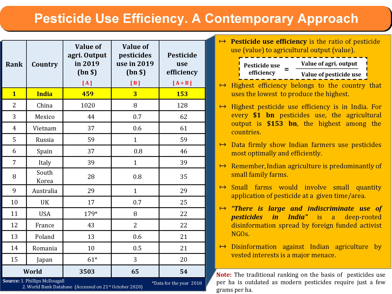 pesticides use efficiency